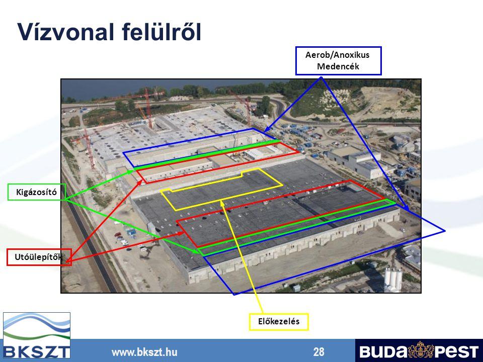 www.bkszt.hu 28 Vízvonal felülről Kigázosító Utóülepítők Aerob/Anoxikus Medencék Előkezelés