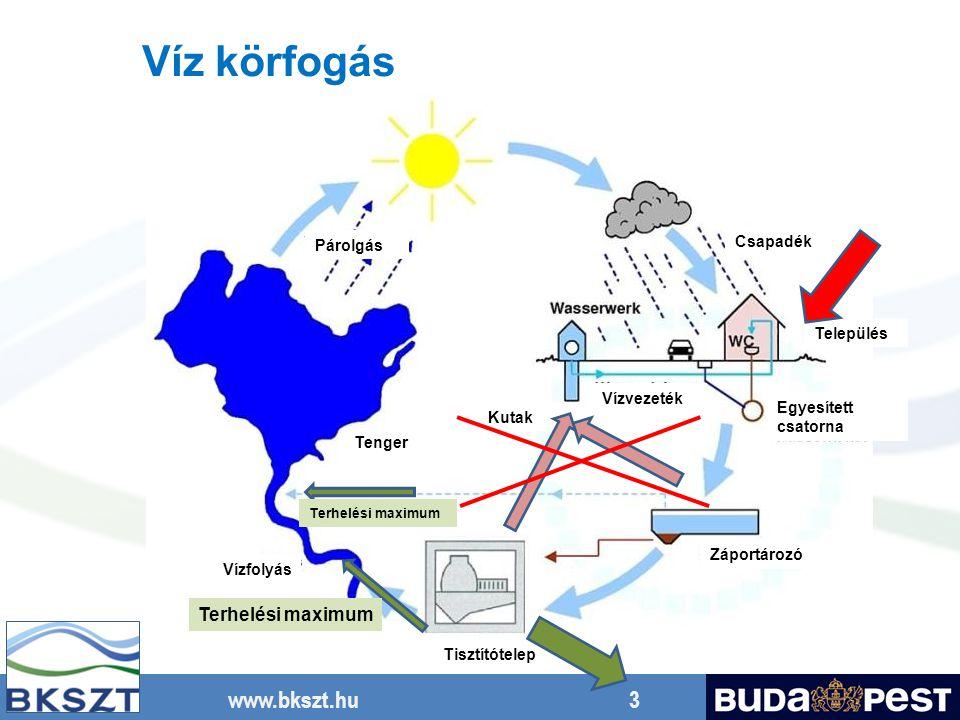 www.bkszt.hu 3 Víz körfogás Párolgás Csapadék Település Egyesített csatorna Kutak Vízvezeték Tenger Vízfolyás Tisztítótelep Záportározó Terhelési maxi