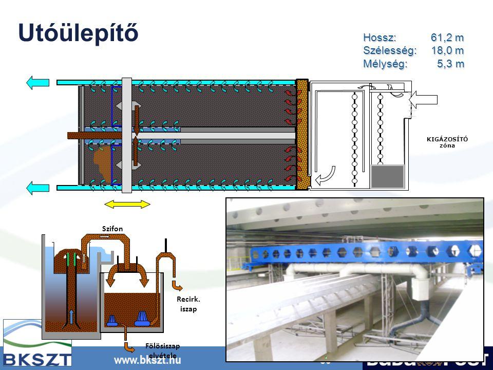 www.bkszt.hu 30 Hossz:61,2 m Szélesség:18,0 m Mélység: 5,3 m Fölösiszap elvétele Szifon Recirk. iszap KIGÁZOSÍTÓ zóna Utóülepítő
