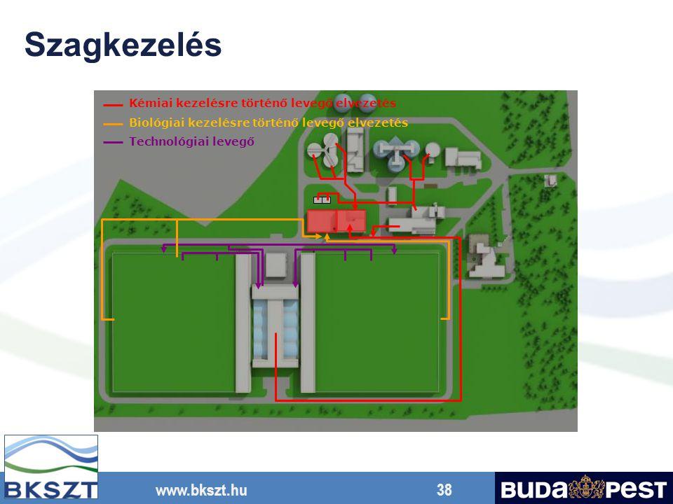 www.bkszt.hu 38 Technológiai levegő Kémiai kezelésre történő levegő elvezetés Biológiai kezelésre történő levegő elvezetés Szagkezelés