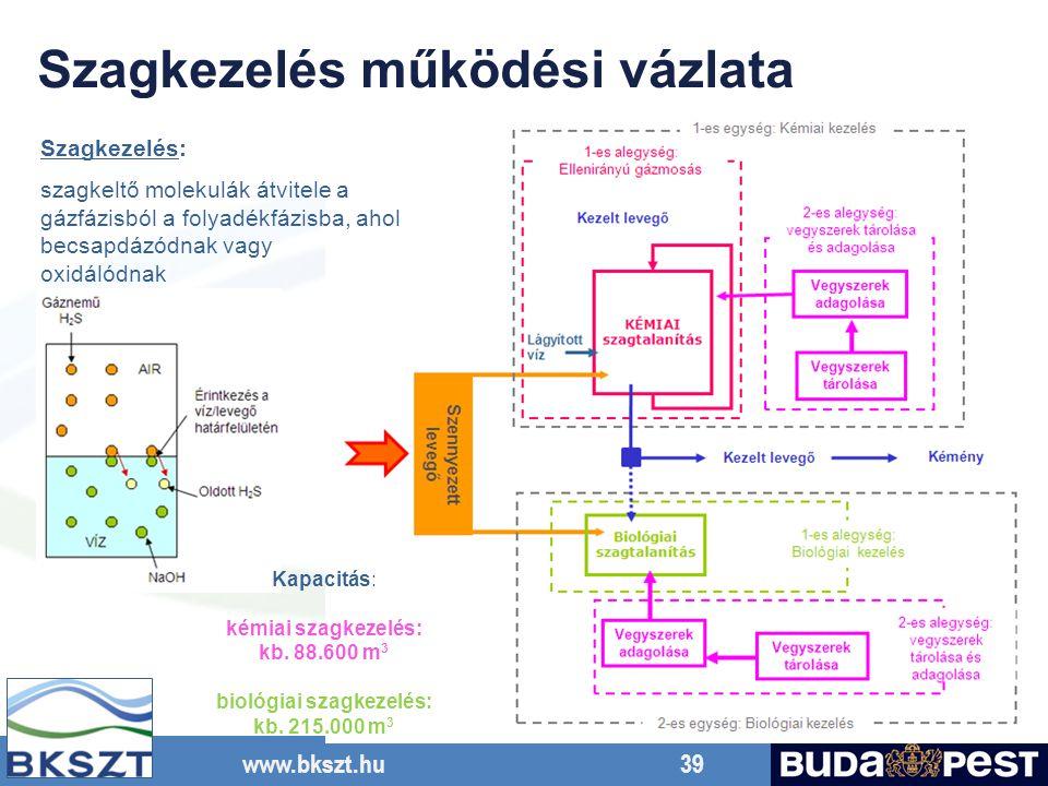 www.bkszt.hu 39 Szagkezelés: szagkeltő molekulák átvitele a gázfázisból a folyadékfázisba, ahol becsapdázódnak vagy oxidálódnak Kapacitás: kémiai szagkezelés: kb.