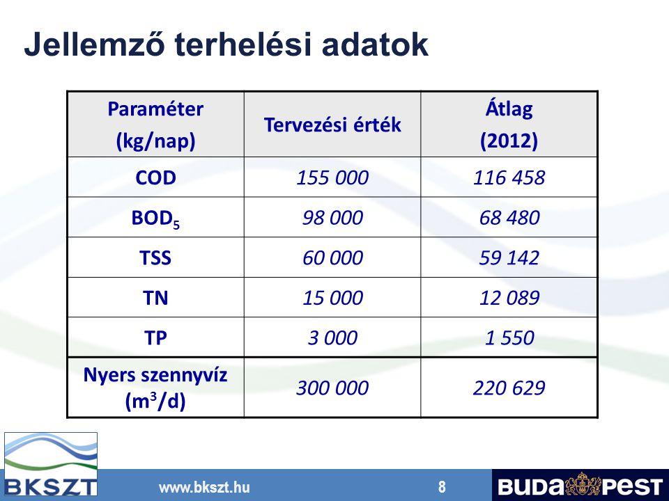 www.bkszt.hu 8 Jellemző terhelési adatok Paraméter (kg/nap) Tervezési érték Átlag (2012) COD155 000116 458 BOD 5 98 00068 480 TSS60 00059 142 TN15 000