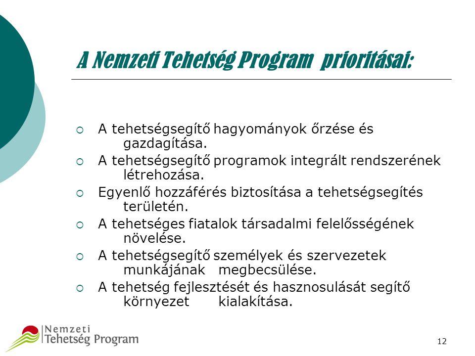 12 A Nemzeti Tehetség Program prioritásai:  A tehetségsegítő hagyományok őrzése és gazdagítása.  A tehetségsegítő programok integrált rendszerének l