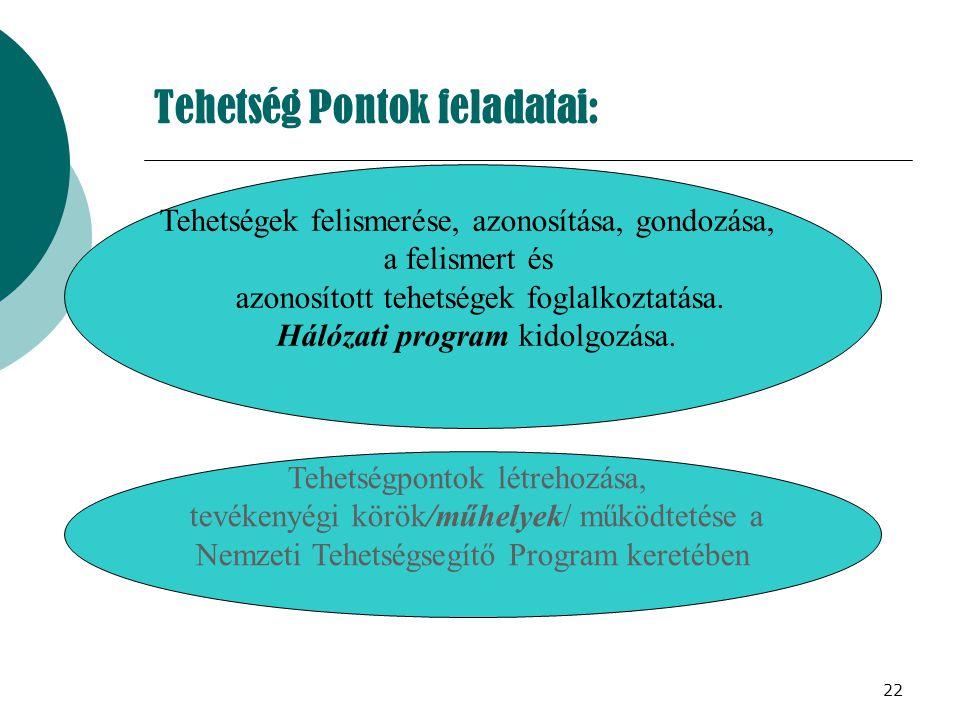 22 Tehetség Pontok feladatai: Tehetségek felismerése, azonosítása, gondozása, a felismert és azonosított tehetségek foglalkoztatása. Hálózati program