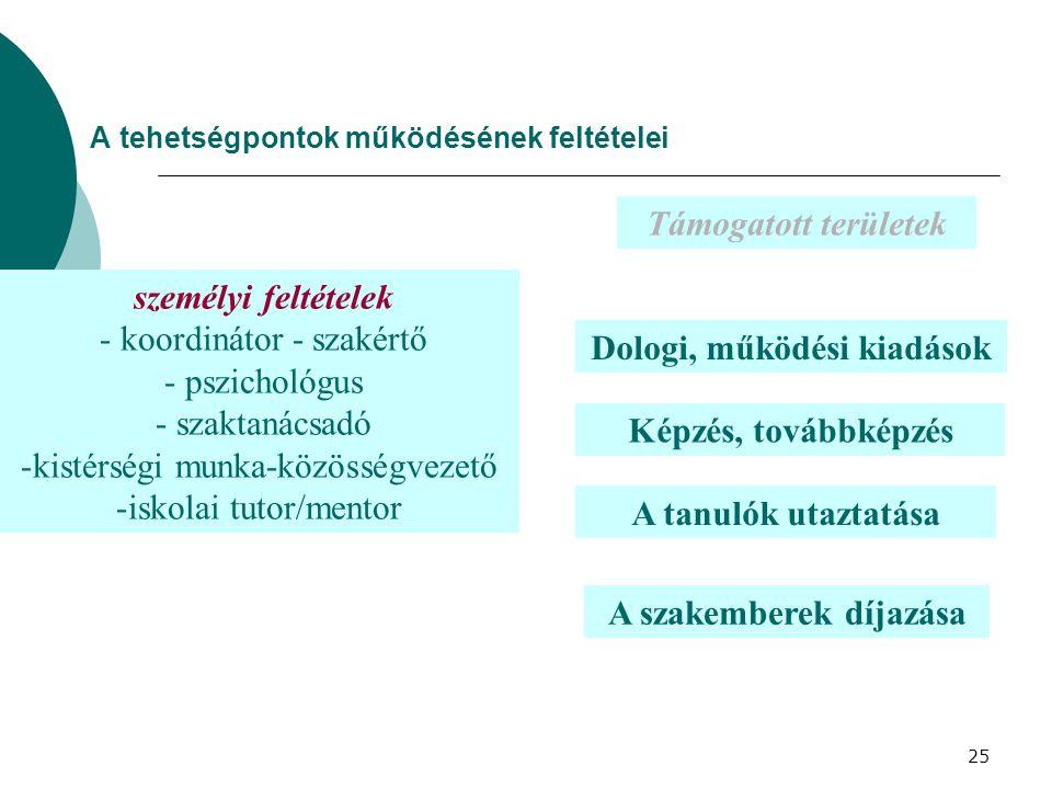25 A tehetségpontok működésének feltételei személyi feltételek - koordinátor - szakértő - pszichológus - szaktanácsadó -kistérségi munka-közösségvezet