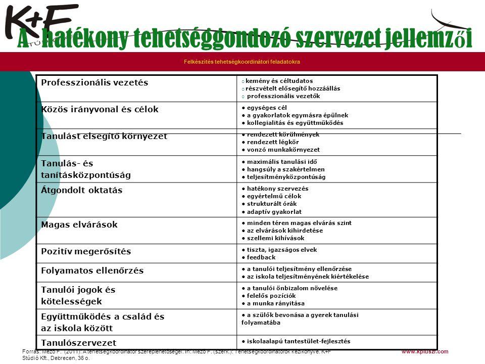 Forrás: Mező F. (2011): A tehetségkoordinátor szereplehetőségei. In: Mező F. (szerk.): Tehetségkoordinátorok kézikönyve. K+F Stúdió Kft., Debrecen, 36