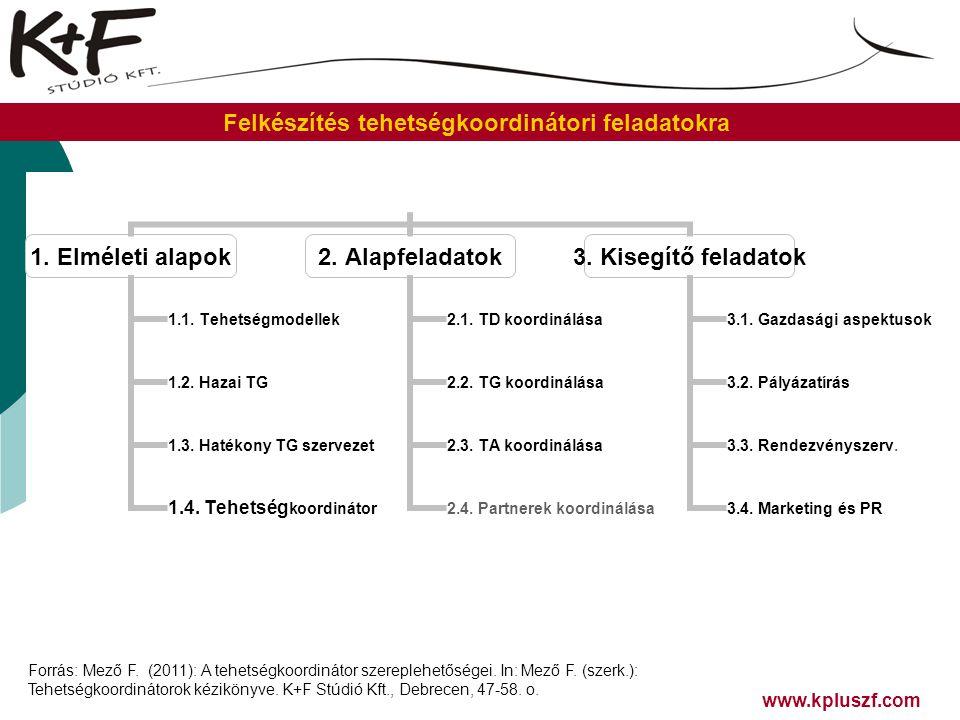 Forrás: Mező F. (2011): A tehetségkoordinátor szereplehetőségei. In: Mező F. (szerk.): Tehetségkoordinátorok kézikönyve. K+F Stúdió Kft., Debrecen, 47