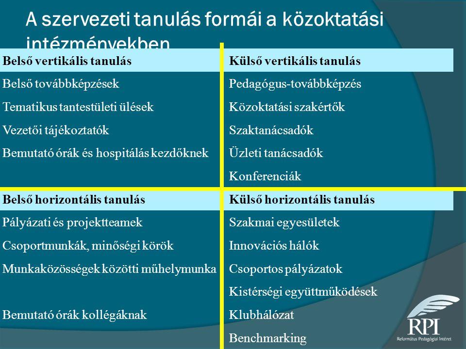 A szervezeti tanulás formái a közoktatási intézményekben Belső vertikális tanulásKülső vertikális tanulás Belső továbbképzésekPedagógus-továbbképzés T
