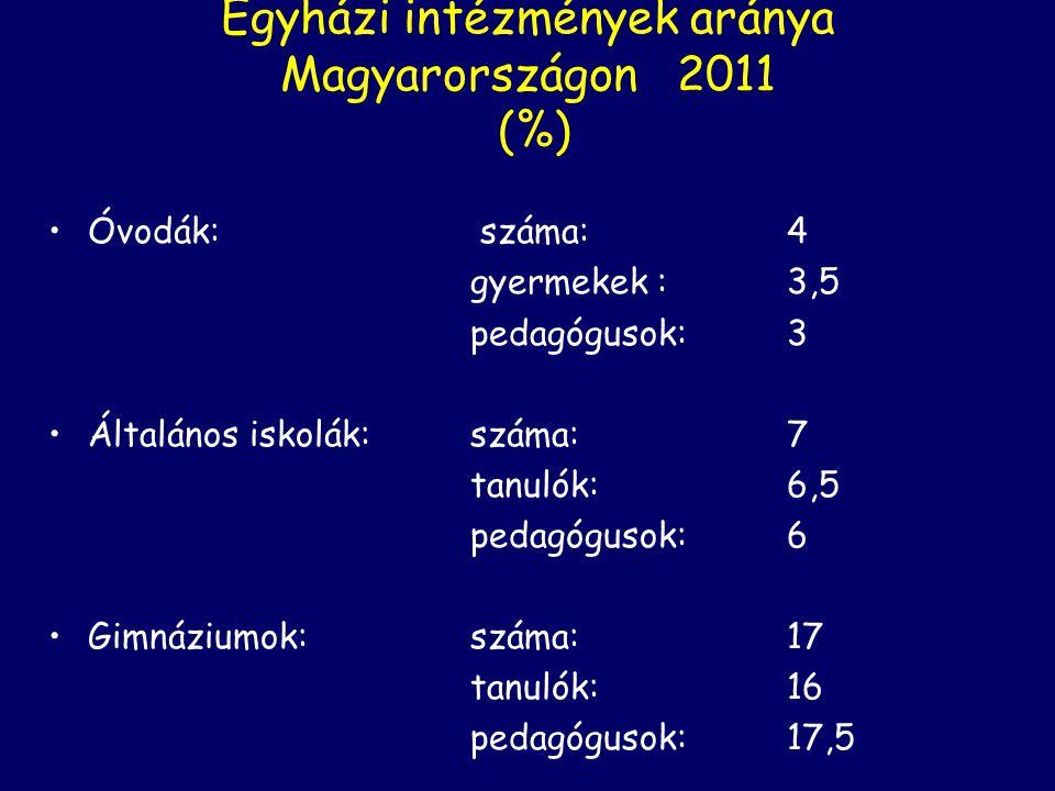 Egyházi intézmények aránya Magyarországon 2011 (%) Óvodák: száma:4 gyermekek : 3,5 pedagógusok: 3 Általános iskolák: száma:7 tanulók:6,5 pedagógusok:6 Gimnáziumok: száma:17 tanulók:16 pedagógusok: 17,5