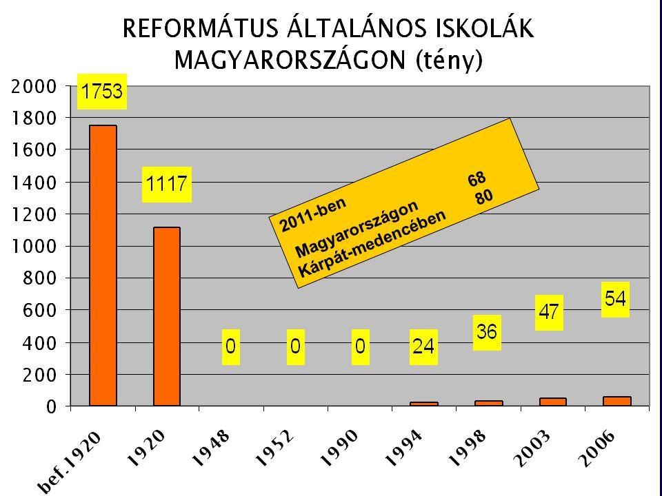 2011-ben Magyarországon 68 Kárpát-medencében 80