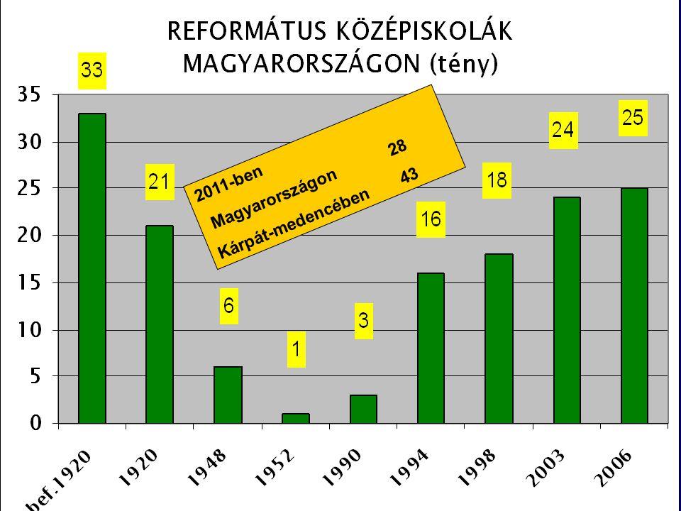 2011-ben Magyarországon 28 Kárpát-medencében 43