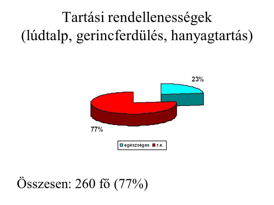 Tartási rendellenességek (lúdtalp, gerincferdülés, hanyagtartás) Összesen: 260 fő (77%)
