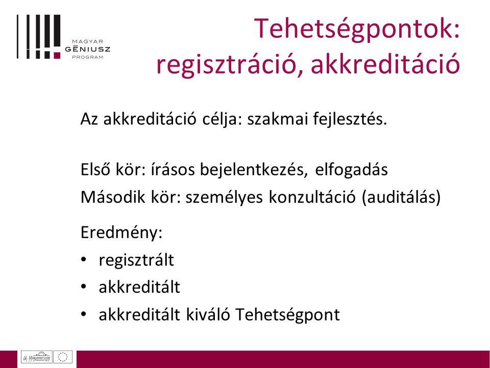Tehetségpontok: regisztráció, akkreditáció Az akkreditáció célja: szakmai fejlesztés.