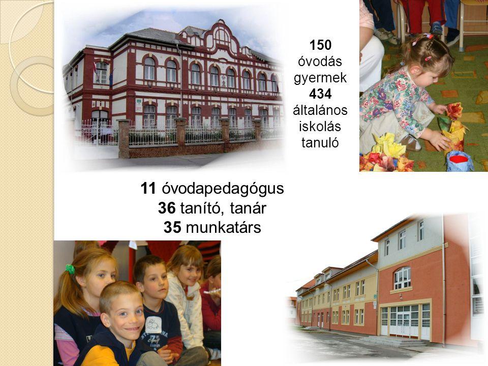 150 óvodás gyermek 434 általános iskolás tanuló 11 óvodapedagógus 36 tanító, tanár 35 munkatárs