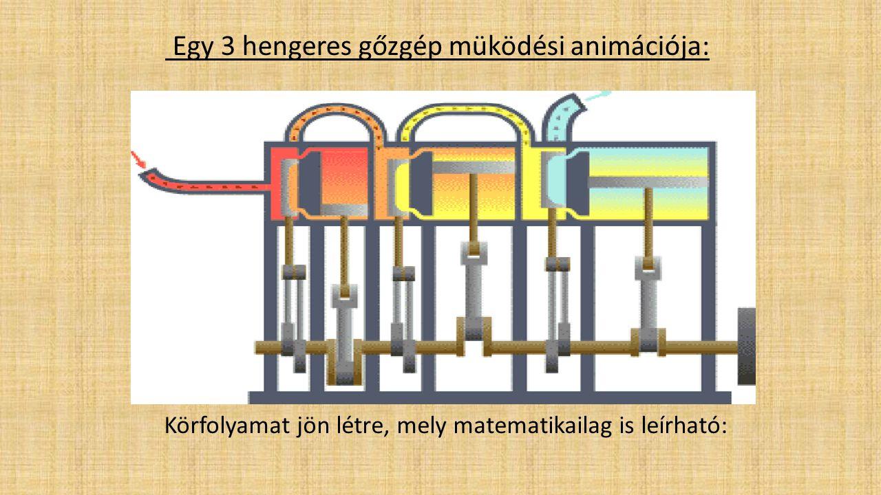 Egy 3 hengeres gőzgép müködési animációja: Körfolyamat jön létre, mely matematikailag is leírható: