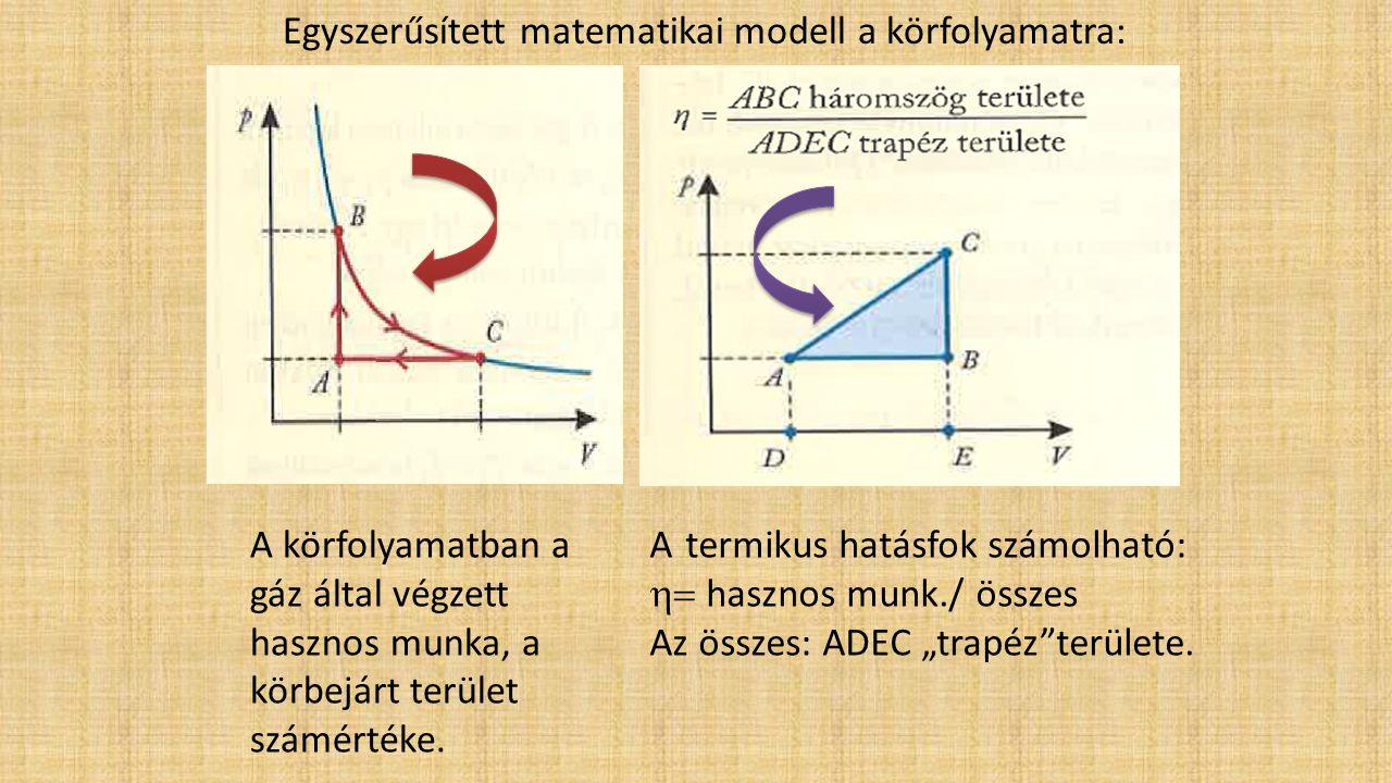 Egyszerűsített matematikai modell a körfolyamatra: A körfolyamatban a gáz által végzett hasznos munka, a körbejárt terület számértéke. A termikus hatá