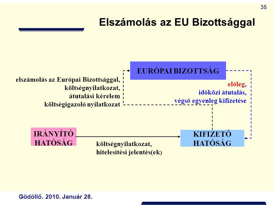 Gödöllő. 2010. Január 28. 35 Elszámolás az EU Bizottsággal előleg, időközi átutalás, végső egyenleg kifizetése EURÓPAI BIZOTTSÁG KIFIZETŐ HATÓSÁG IRÁN