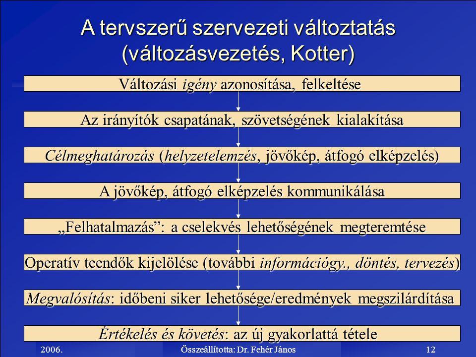 2006.Összeállította: Dr. Fehér János12 A tervszerű szervezeti változtatás (változásvezetés, Kotter) Változási igény azonosítása, felkeltése Az irányít
