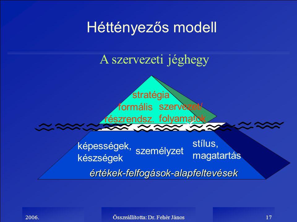 2006.Összeállította: Dr. Fehér János17 Héttényezős modell A szervezeti jéghegy szervezet/ folyamatok stratégia formális részrendsz. képességek, készsé