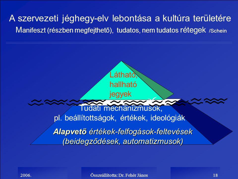 2006.Összeállította: Dr. Fehér János18 A szervezeti jéghegy-elv lebontása a kultúra területére M anifeszt (részben megfejthető), tudatos, nem tudatos