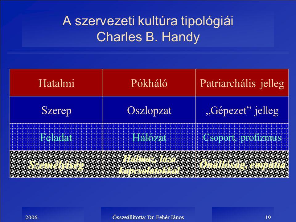 """2006.Összeállította: Dr. Fehér János19 A szervezeti kultúra tipológiái Charles B. Handy HatalmiPókhálóPatriarchális jelleg SzerepOszlopzat """"Gépezet"""" j"""