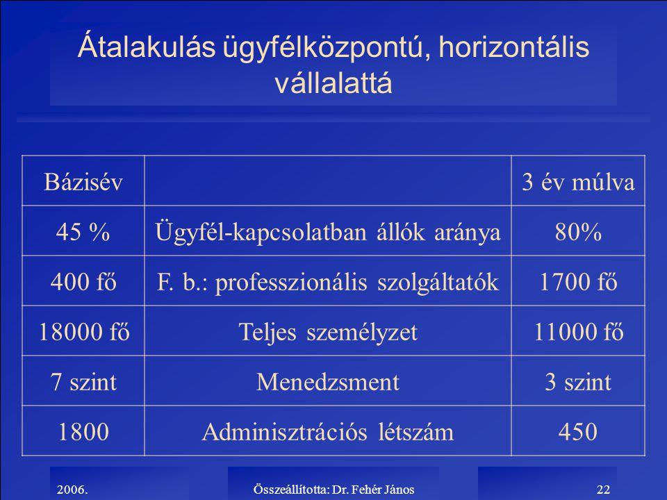 2006.Összeállította: Dr. Fehér János22 Átalakulás ügyfélközpontú, horizontális vállalattá Bázisév3 év múlva 45 %Ügyfél-kapcsolatban állók aránya80% 40