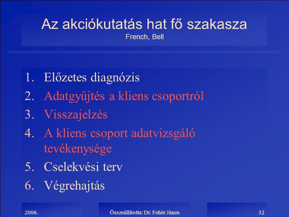 2006.Összeállította: Dr. Fehér János32 Az akciókutatás hat fő szakasza French, Bell 1.Előzetes diagnózis 2.Adatgyűjtés a kliens csoportról 3.Visszajel
