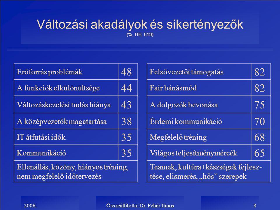 2006.Összeállította: Dr. Fehér János8 Változási akadályok és sikertényezők (%, HB, 619) Erőforrás problémák 48 A funkciók elkülönültsége 44 Változáske