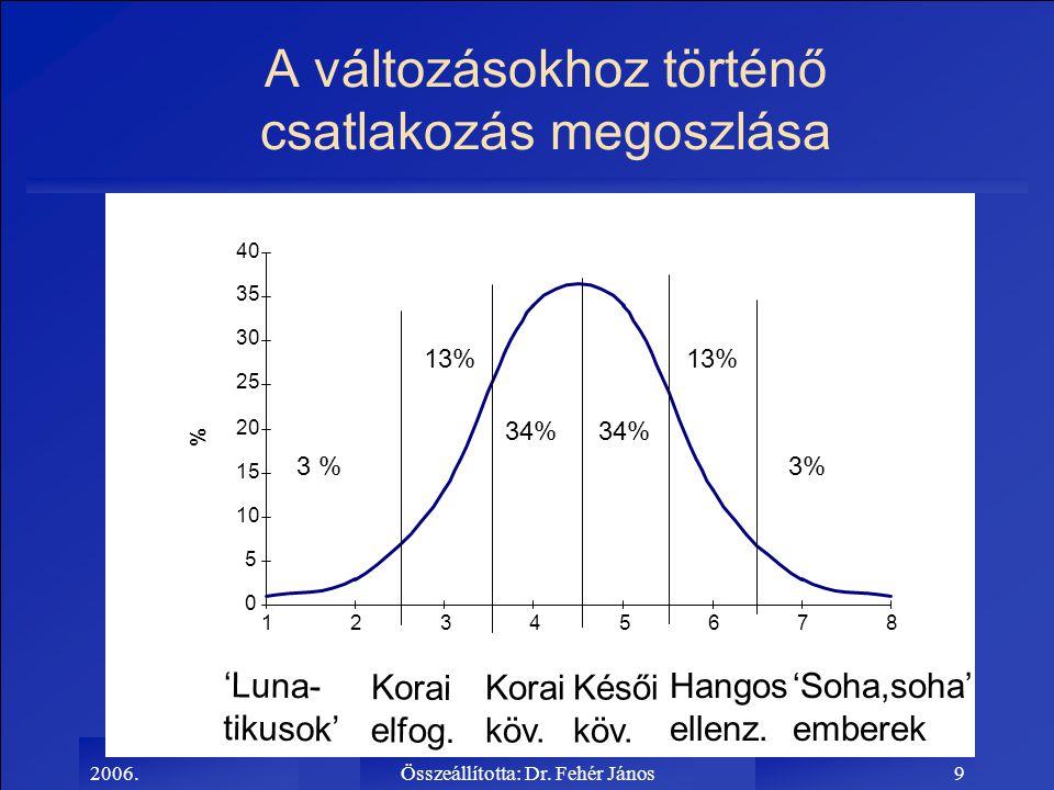 2006.Összeállította: Dr. Fehér János9 A változásokhoz történő csatlakozás megoszlása 0 5 10 15 20 25 30 35 40 12345678 % 3 % 13% 34% 13% 3% 'Luna- tik