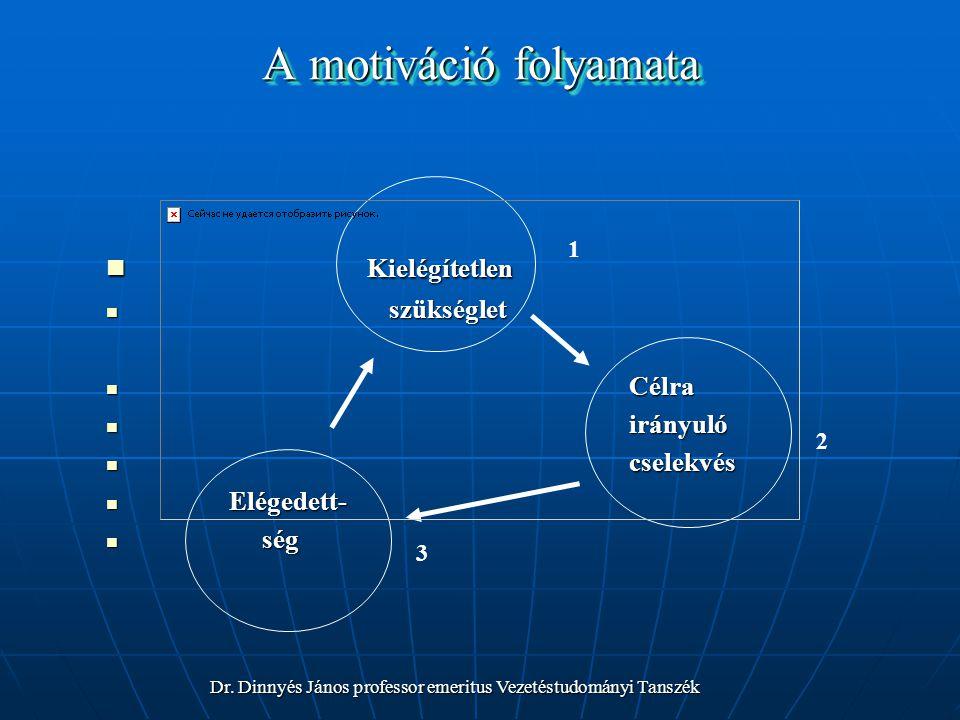 A motiváció folyamata Kielégítetlen Kielégítetlen szükséglet szükséglet Célra Célra irányuló irányuló cselekvés cselekvés Elégedett- Elégedett- ség ség 1 2 3 Dr.