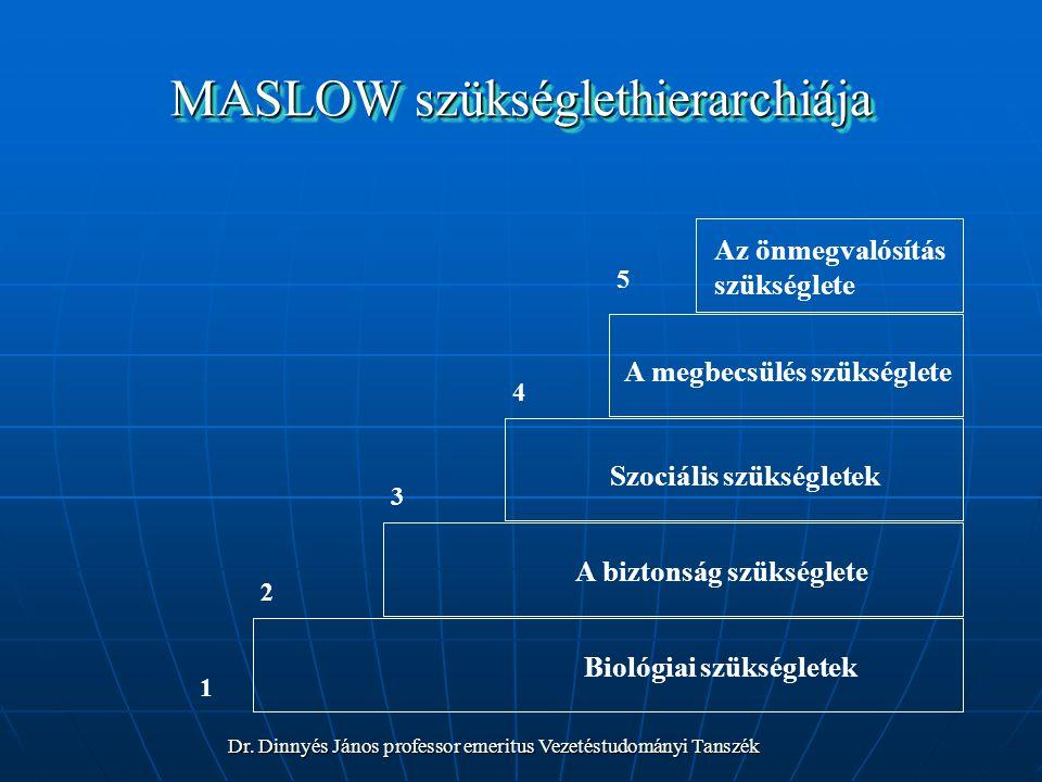 MASLOW szükséglethierarchiája 5 4 3 2 1 Az önmegvalósítás szükséglete A megbecsülés szükséglete Szociális szükségletek A biztonság szükséglete Biológiai szükségletek Dr.