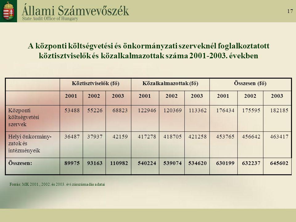 17 A központi költségvetési és önkormányzati szerveknél foglalkoztatott köztisztviselők és közalkalmazottak száma 2001-2003.