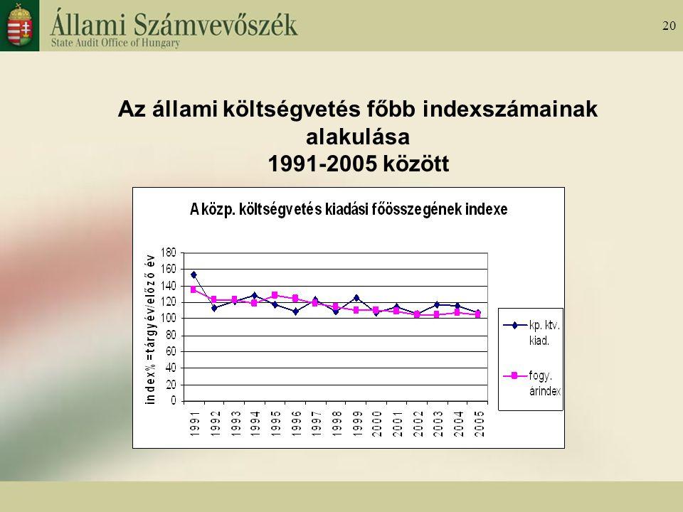 20 Az állami költségvetés főbb indexszámainak alakulása 1991-2005 között