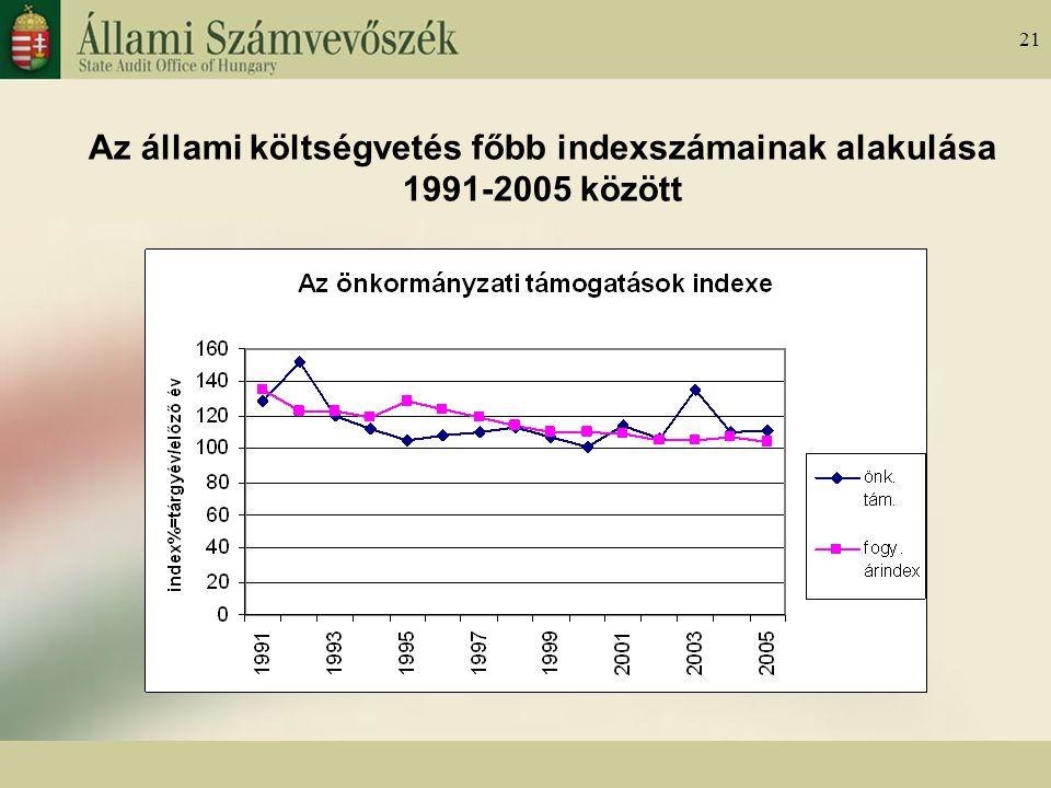 21 Az állami költségvetés főbb indexszámainak alakulása 1991-2005 között