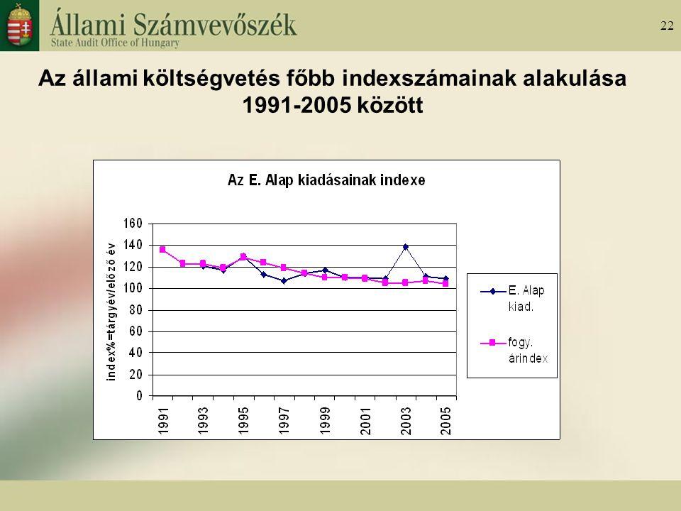 22 Az állami költségvetés főbb indexszámainak alakulása 1991-2005 között