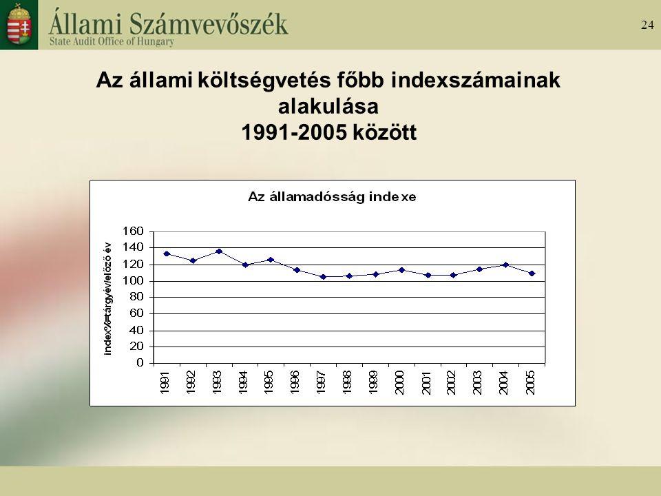24 Az állami költségvetés főbb indexszámainak alakulása 1991-2005 között