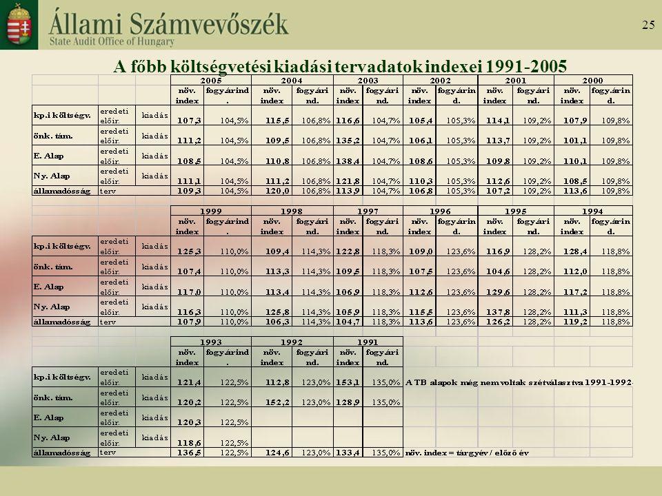25 A főbb költségvetési kiadási tervadatok indexei 1991-2005