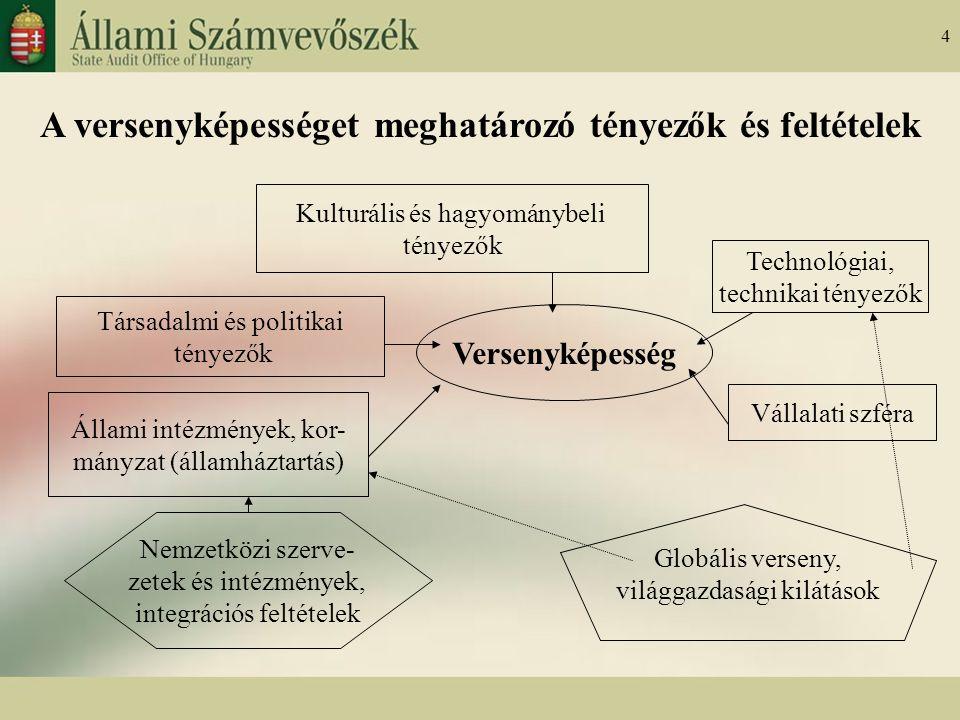 4 A versenyképességet meghatározó tényezők és feltételek Kulturális és hagyománybeli tényezők Társadalmi és politikai tényezők Állami intézmények, kor- mányzat (államháztartás) Versenyképesség Technológiai, technikai tényezők Vállalati szféra Nemzetközi szerve- zetek és intézmények, integrációs feltételek Globális verseny, világgazdasági kilátások