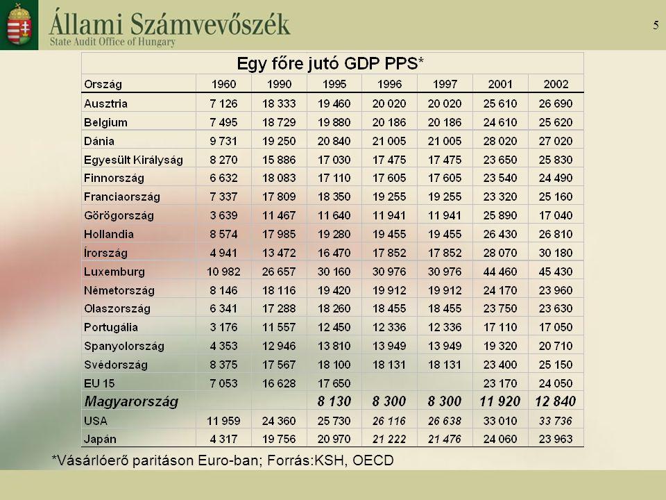 5 *Vásárlóerő paritáson Euro-ban; Forrás:KSH, OECD