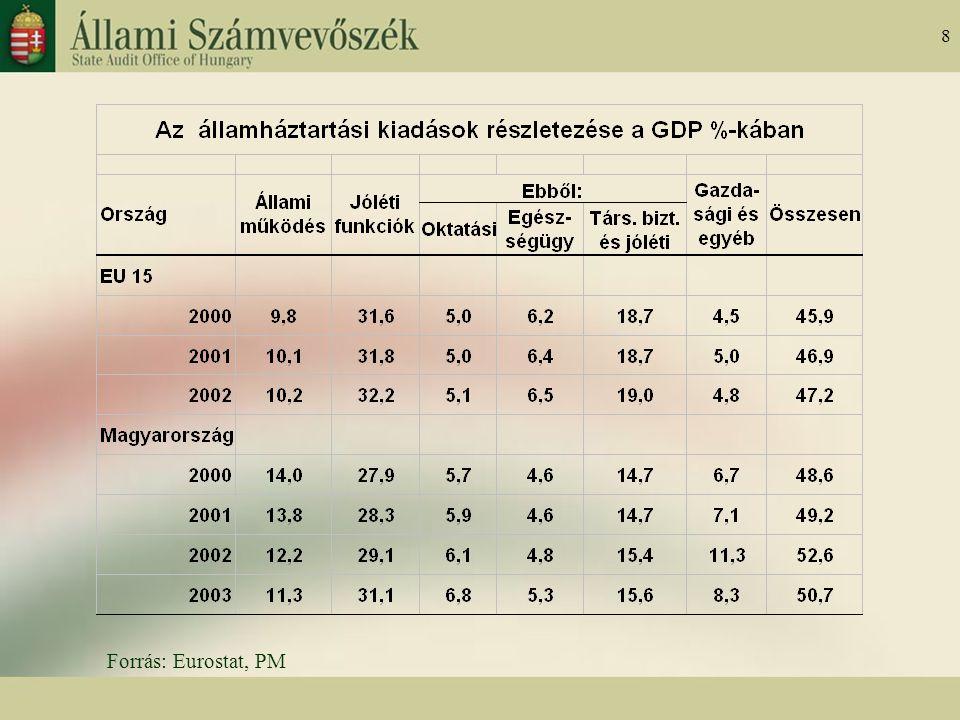 8 Forrás: Eurostat, PM