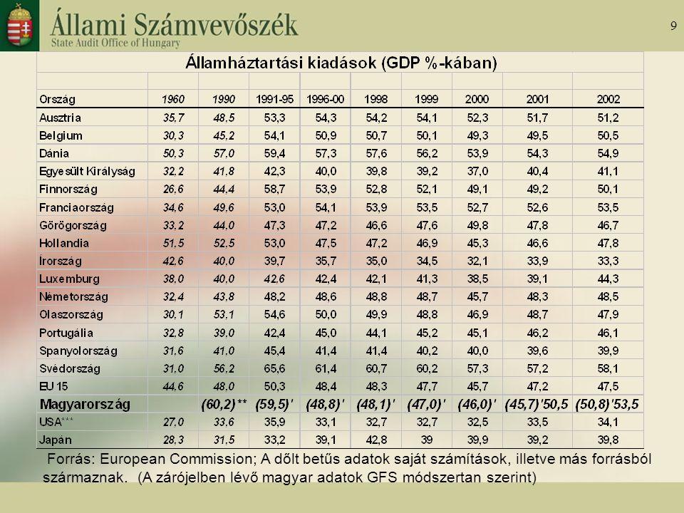 9 Forrás: European Commission; A dőlt betűs adatok saját számítások, illetve más forrásból származnak.