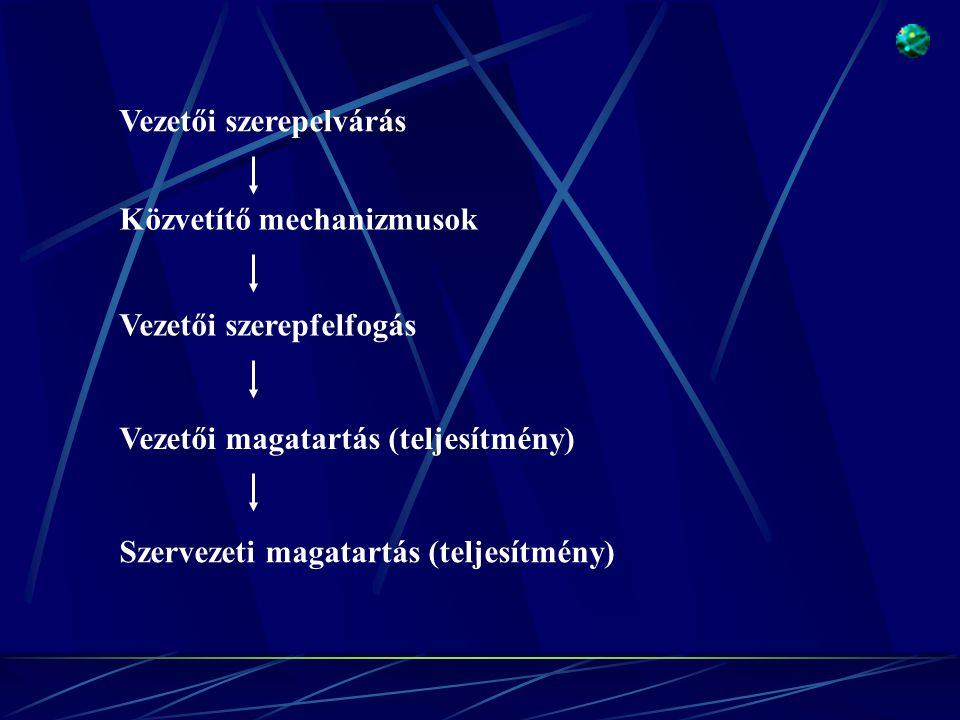 Vezetői szerepelvárás Közvetítő mechanizmusok Vezetői szerepfelfogás Vezetői magatartás (teljesítmény) Szervezeti magatartás (teljesítmény)