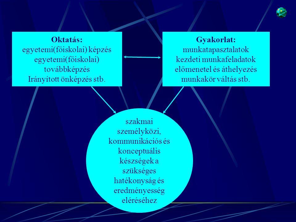 Oktatás: egyetemi(főiskolai) képzés egyetemi(főiskolai) továbbképzés Irányított önképzés stb.
