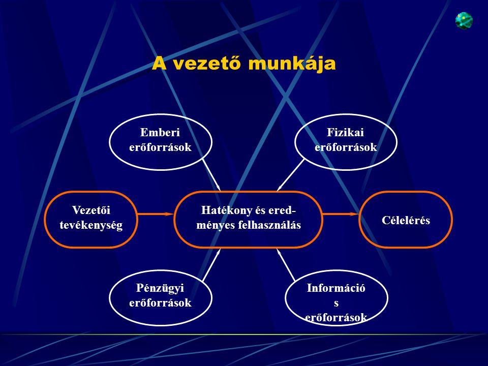 A vezető munkája Pénzügyi erőforrások Emberi erőforrások Információ s erőforrások Fizikai erőforrások Vezetői tevékenység Hatékony és ered- ményes felhasználás Célelérés