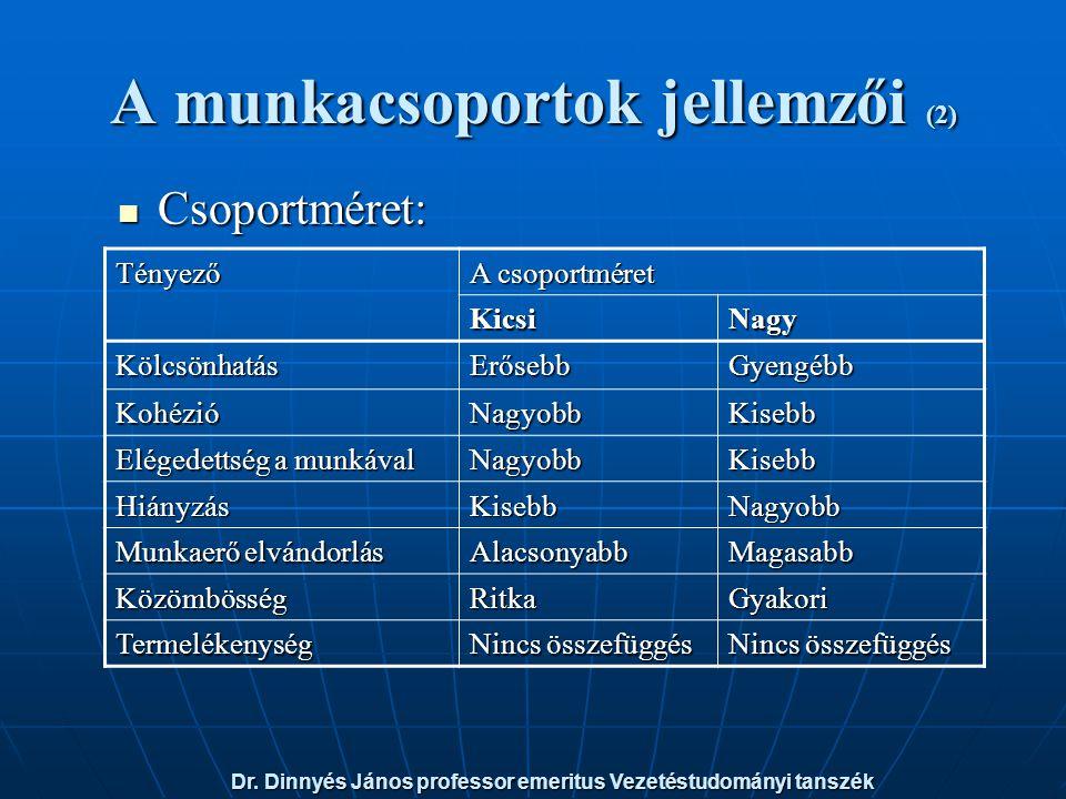 A munkacsoportok jellemzői (2) Csoportméret: Csoportméret: Tényező A csoportméret KicsiNagy KölcsönhatásErősebbGyengébb KohézióNagyobbKisebb Elégedettség a munkával NagyobbKisebb HiányzásKisebbNagyobb Munkaerő elvándorlás AlacsonyabbMagasabb KözömbösségRitkaGyakori Termelékenység Nincs összefüggés Dr.
