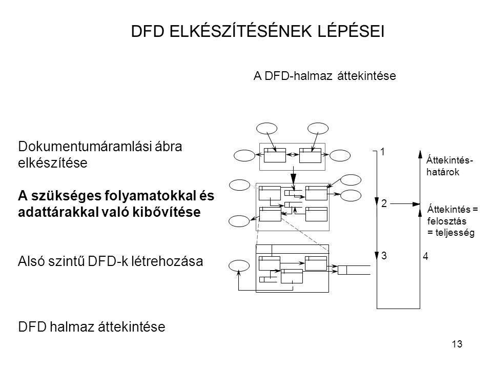 13 DFD ELKÉSZÍTÉSÉNEK LÉPÉSEI Dokumentumáramlási ábra elkészítése A szükséges folyamatokkal és adattárakkal való kibővítése Alsó szintű DFD-k létrehoz