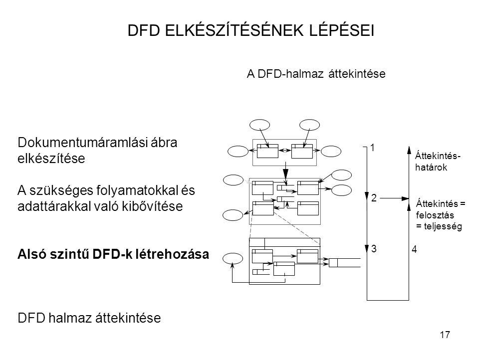 17 DFD ELKÉSZÍTÉSÉNEK LÉPÉSEI Dokumentumáramlási ábra elkészítése A szükséges folyamatokkal és adattárakkal való kibővítése Alsó szintű DFD-k létrehoz