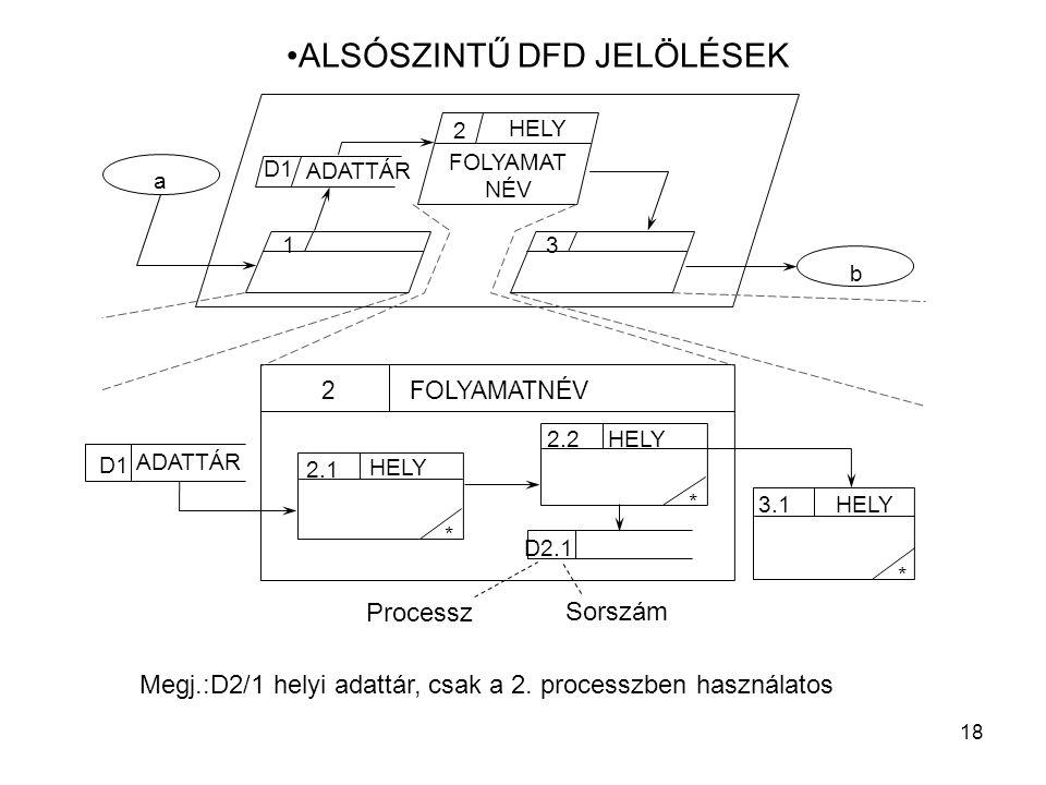 18 ALSÓSZINTŰ DFD JELÖLÉSEK Megj.:D2/1 helyi adattár, csak a 2. processzben használatos HELY 2 b ADATTÁR D1 a FOLYAMATNÉV2 D2.1 1 3 D1 ADATTÁR 2.1 * H