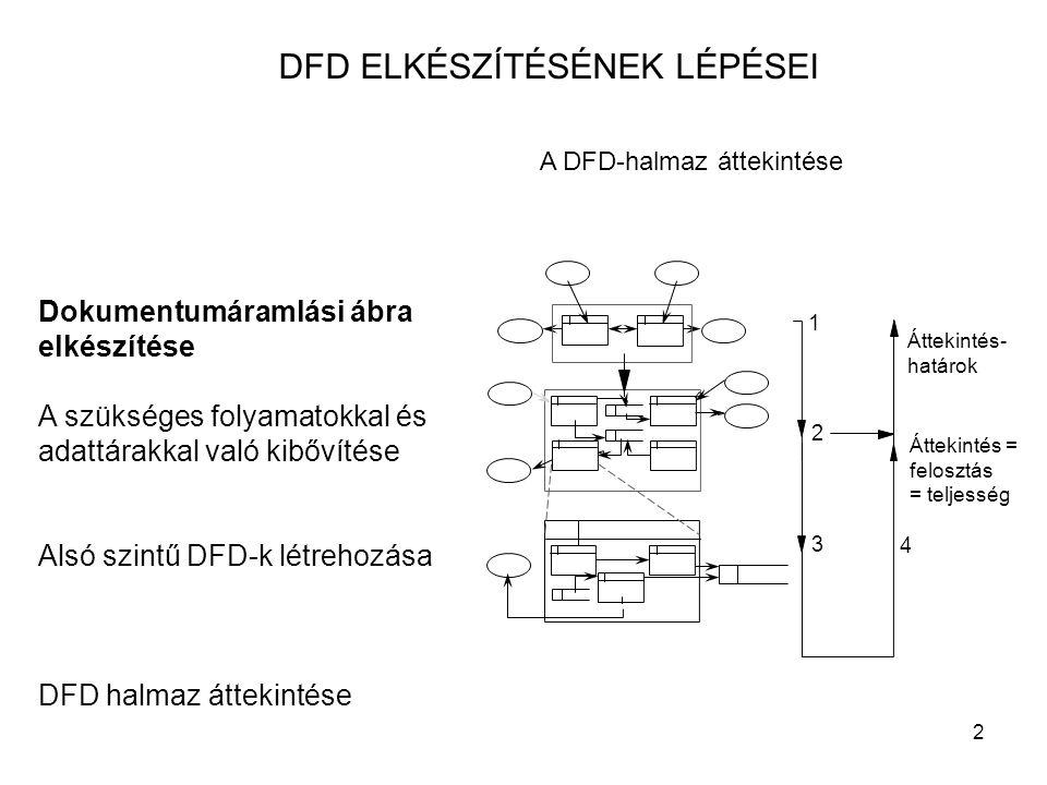 2 DFD ELKÉSZÍTÉSÉNEK LÉPÉSEI Dokumentumáramlási ábra elkészítése A szükséges folyamatokkal és adattárakkal való kibővítése Alsó szintű DFD-k létrehozá