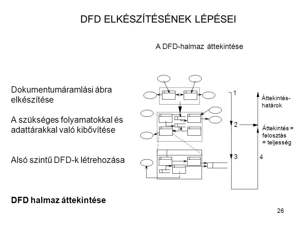 26 DFD ELKÉSZÍTÉSÉNEK LÉPÉSEI Dokumentumáramlási ábra elkészítése A szükséges folyamatokkal és adattárakkal való kibővítése Alsó szintű DFD-k létrehoz